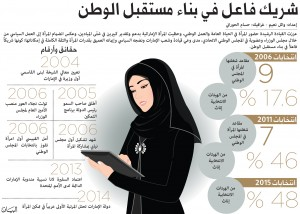 انفوغرافيك عن دور المرأة الإماراتية