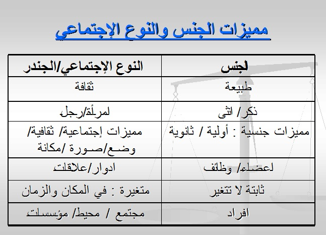جدول يشرح الفرق بين مفهومي الجنس & النوع الاجتماعي (الجندر)