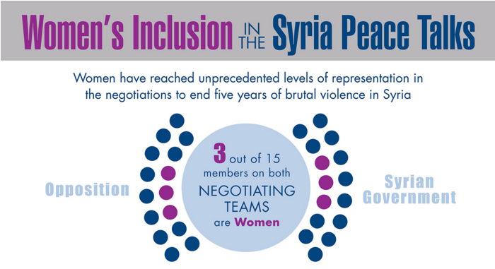 دراسة حول تمثيل المرأة السورية في العملية التفاوضية