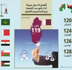 تصنيف الدول العربية في سد الفجوة بين الجنسين بالعمل