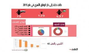 النساء ضحايا العنف في الأردن