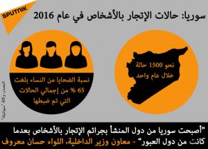 الاتجار بالبشر في سوريا 2016