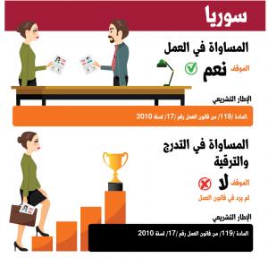 المادة 119 للعام 2010 من قانون العمل السوري