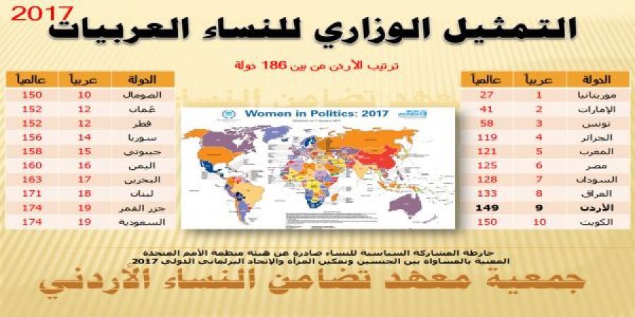 التمثيل الوزاري للنساء العربيات 2017/ جمعية معهد تضامن
