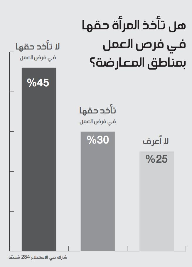 46% يؤكدون وجود شحّ في فرص العمل أمام المرأة السورية