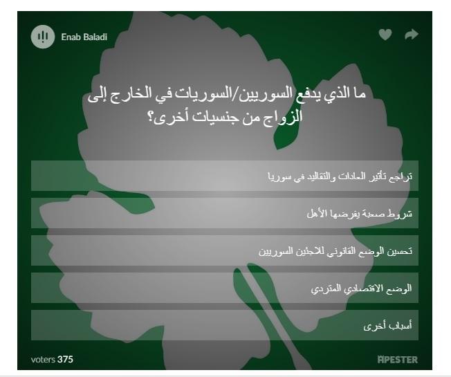 استطلاع أجرته عنب بلدي عبر موقعها الإلكتروني