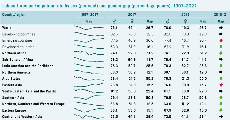 معدل توزيع القوى العاملة حول العالم وفقاً للنوع