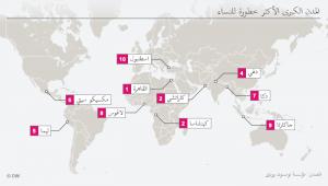المدن الكبرى الأكثر خطورة للنساء/ مؤسسة تومسون رويترز