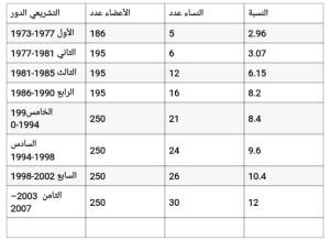 نسبة مشاركة السوريات في الأدوار التشريعية