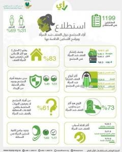 نتائج الاستطلاع/ جريدة الوئام