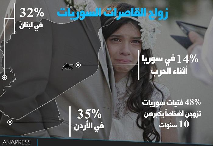 احصائيات زواج القاصرات في سوريا/ أذار 2017