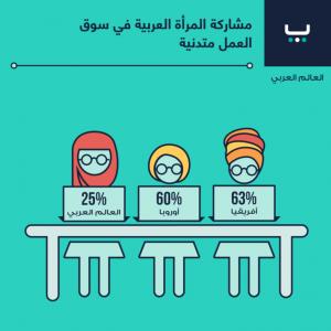 مشاركة المرأة العربية في سوق العمل متدنية