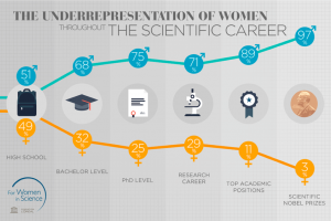 Women in Science 2015