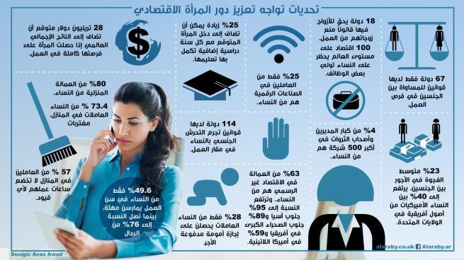 تحديات أمام المرأة لتعزيز دورها الاقتصادي 2017 / العربي الجديد