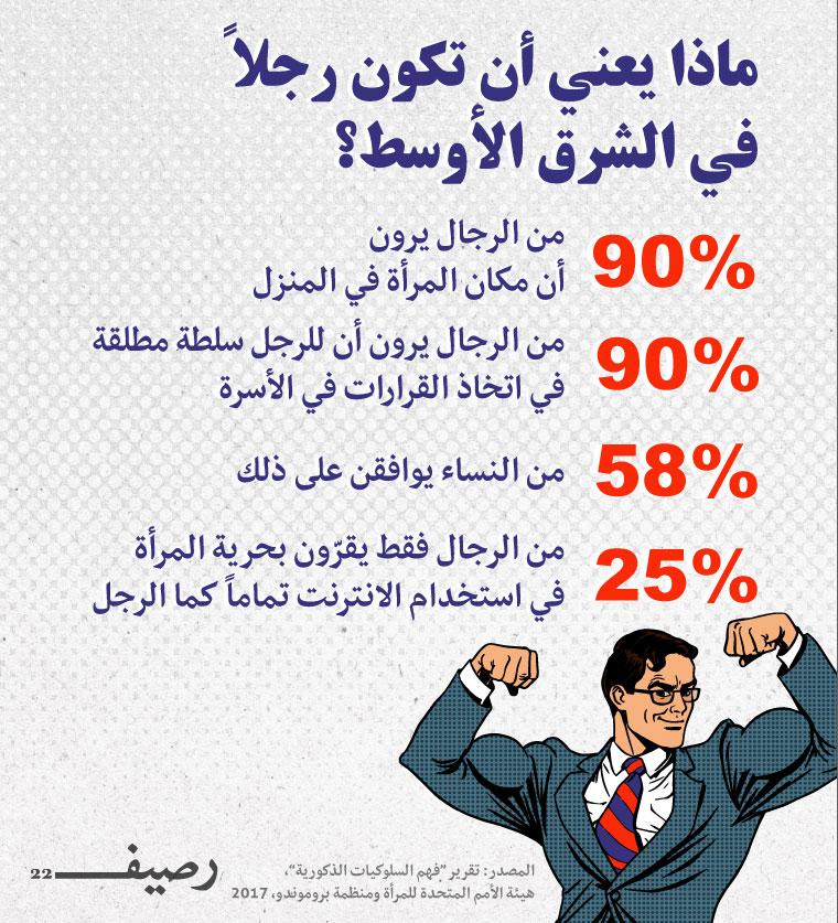 ماذا يعني أن تكون رجلاً في الشرق الأوسط؟ (موقع رصيف22)