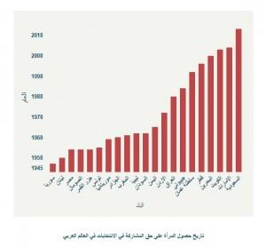 تاريخ حصول المرأة على حق المشاركة في الانتخابات في العالم العربي/ يورونيوز