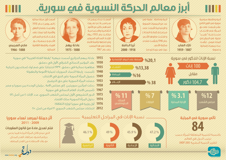 أبرز معالم الحركة النسوية في سوريا/ 2012 منظمة (دولتي)