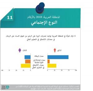 لا تزال النساء في المنطقة العربية تواجهن تحديات في سوق العمل