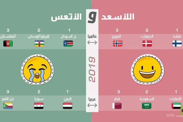 تقرير السعادة العالمي 2019/ هاشتاغ سوريا