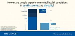 أطلقت منظمة الصحة العالمية ومجلة لانسيت العلمية دراسة جديدة حول الصحة العقلية في المناطق المتأثرة بالنزاعات