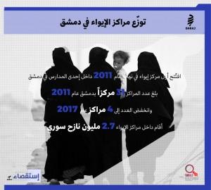 توزّع مراكز الإيواء في دمشق/ درج