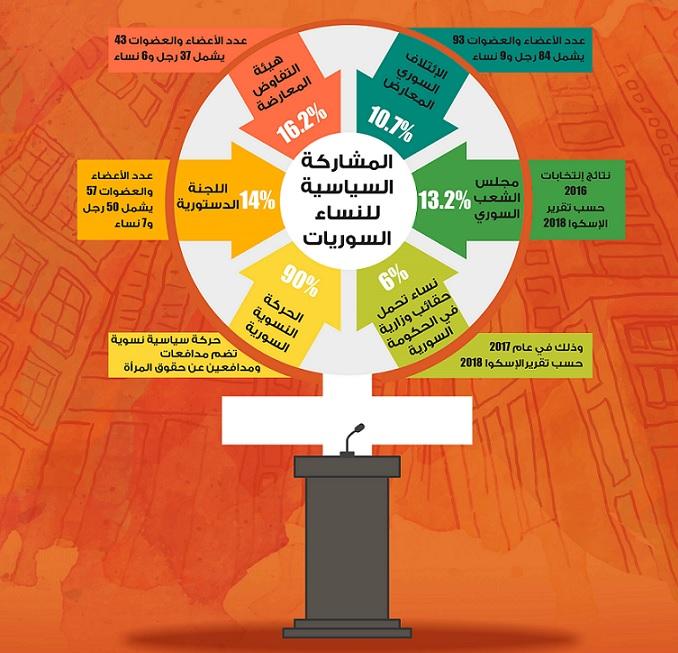 التمكين السياسي للنساء السوريات/ شبكة الصحفيات السوريات