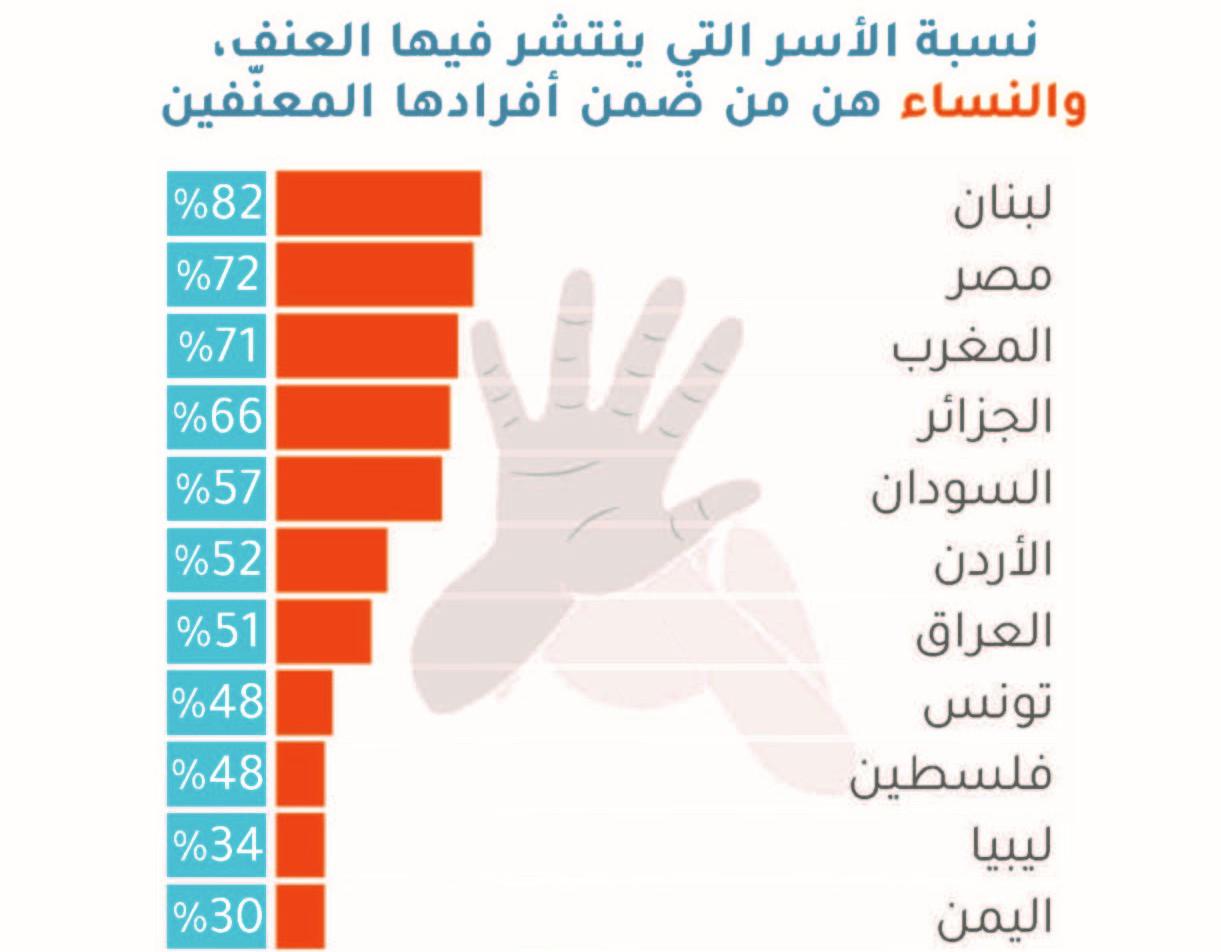 """نسبة الأسر التي ينتشر فيها العنف بالدول العربية (شبكة """"الباروميتر العربي"""" البحثية)"""