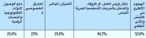 جدول 1: أشكال المخاطر والتهديد التي تتعرّض لها الصحفيات والمدافعات السوريات