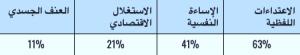 جدول 2: أشكال العنف القائم على النوع الاجتماعي التي تعرّضت لها الصحفيات