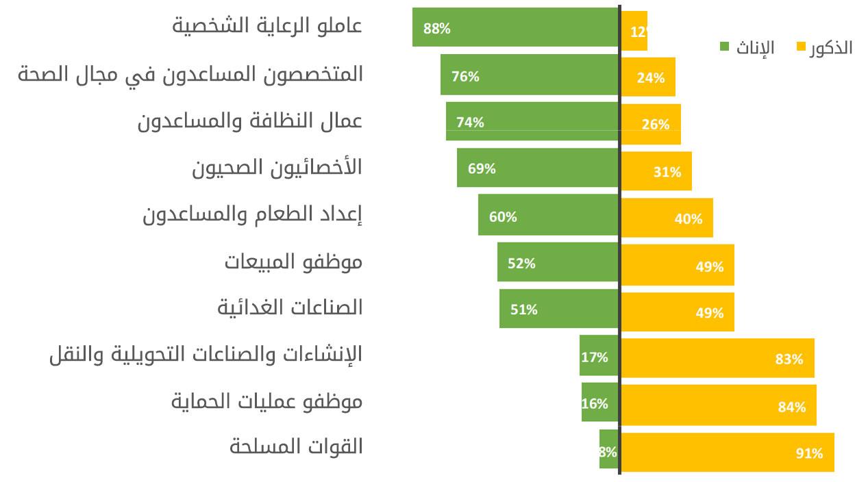 المصدر: إحصاءات منظمة العمل الدولية