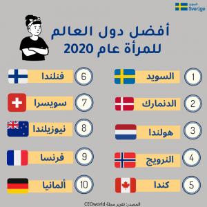 10 دول الأفضل للمرأة حول العالم لعام 2020