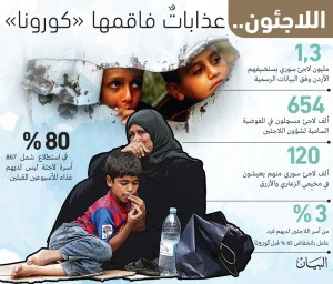 فيروس كورونا فاقم عذابات اللاجئين
