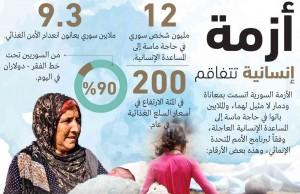 إحصاءات برنامج الأمم المتحدة الإنمائي حول سوريا