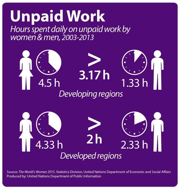 عمل المرأة غير مدفوع الأجر
