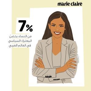7% من النساء يخضنَ المعترك السياسي في العالم العربي