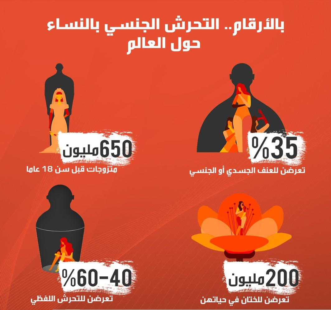 بالأرقام.. التحرش الجنسي بالإناث حول العالم