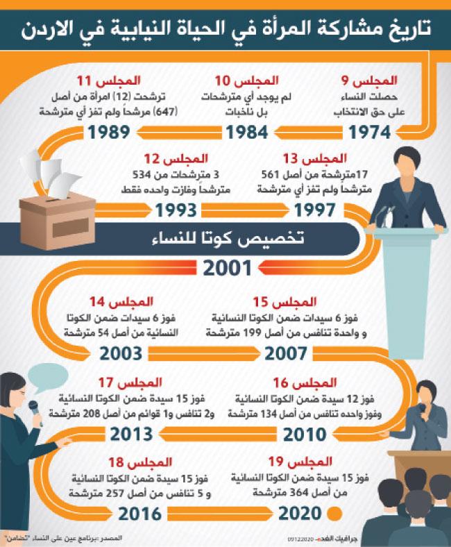 المشاركة السياسية للمرأة في البرلمان الأردني