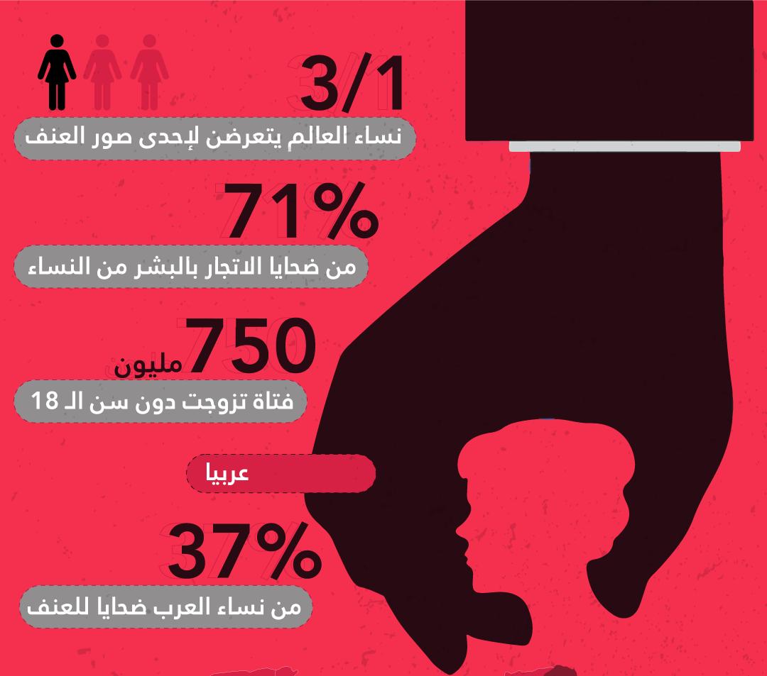 إحصائيات العنف ضدّ المرأة
