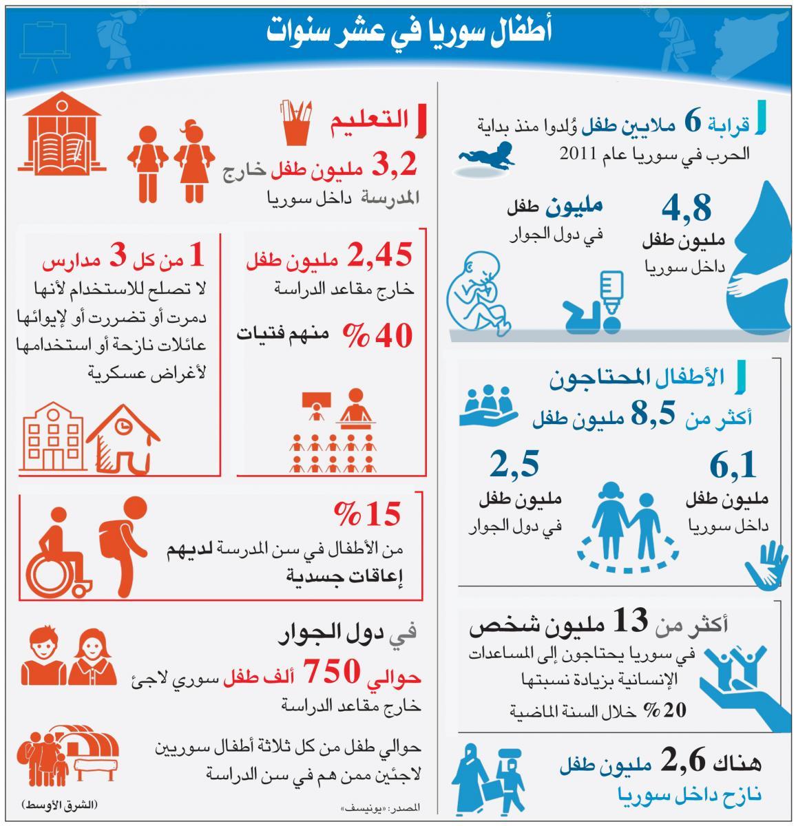 إنفوغراف... معاناة أطفال سوريا في 10 سنوات من الحرب