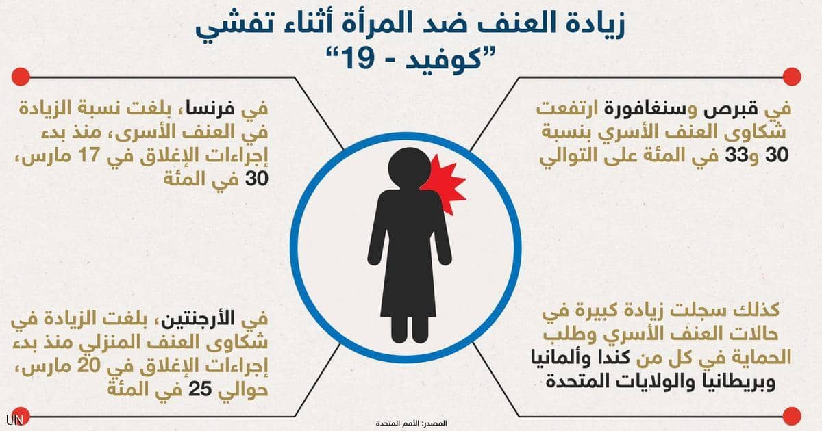 وفقاً لتقارير للأمم المتحدة تفاقم العنف الأسري بعد كوفيد 19