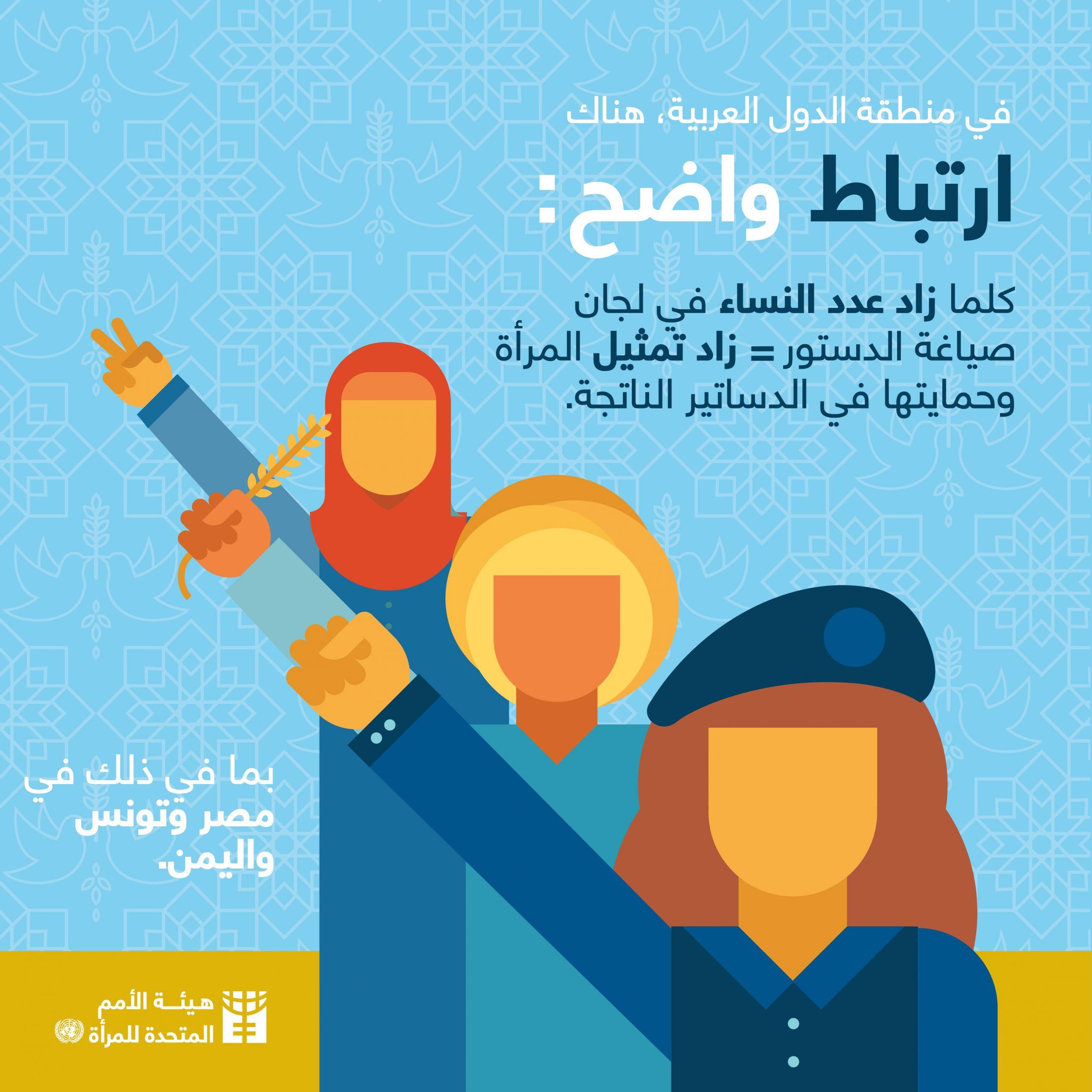 قضايا المرأة في الدساتير العربية