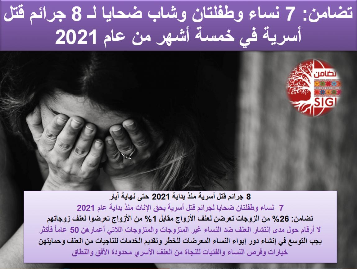 تضامن: 7 نساء وطفلتان وشاب ضحايا لـ 8 جرائم قتل أسرية في خمسة أشهر من عام 2021